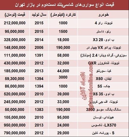 نتیجه تصویری برای لیست قیمت خودرو دست دوم