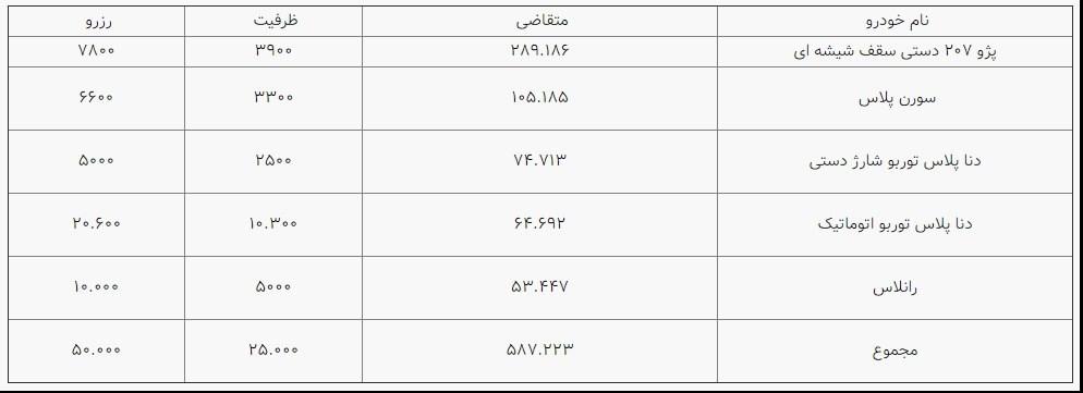 نتایج قرعه کشی ایران خودرو اعلام شد + شماره پیگیری برندگان