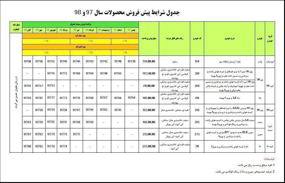 جزئیات طرح جدید فروش محصولات ایرانخودرو منتشر شد/ مهر 97