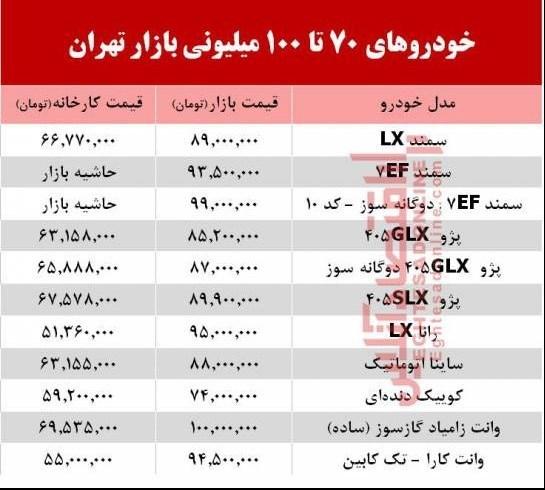 خودروهای 70 تا 100 میلیونی بازار تهران + جدول